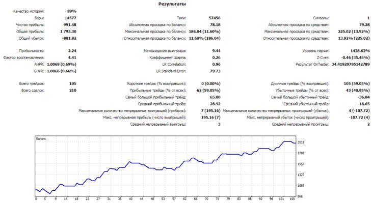 Результаты оптимизации советника для GBPUSD на Н1 графике