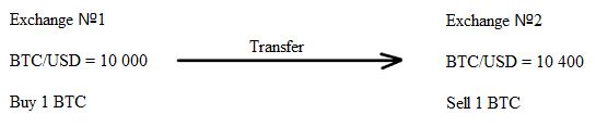 Inter-exchange Arbitration