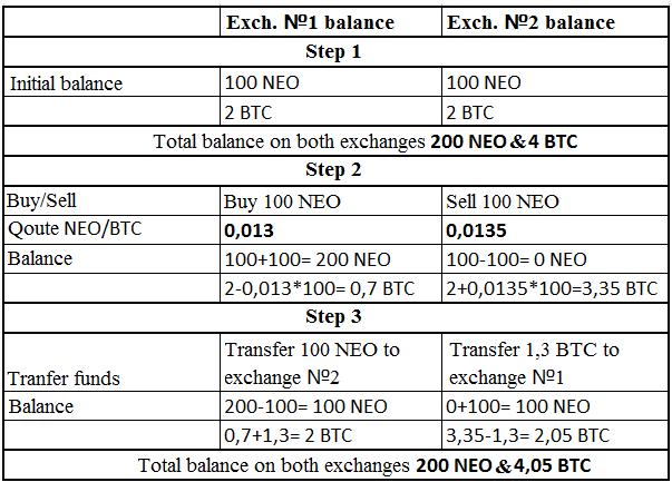 Inter-exchange Arbitration. System # 2