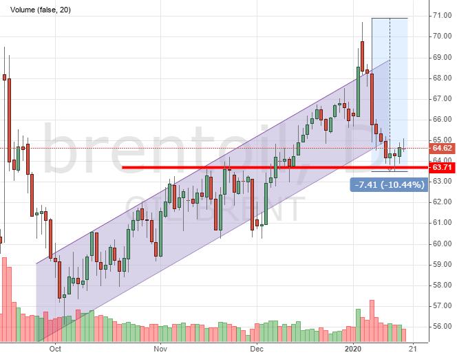 Динамика курса нефти Brent
