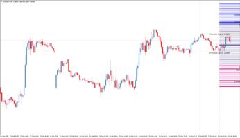 Торговый индикатор уровней Golden MA MTF TT