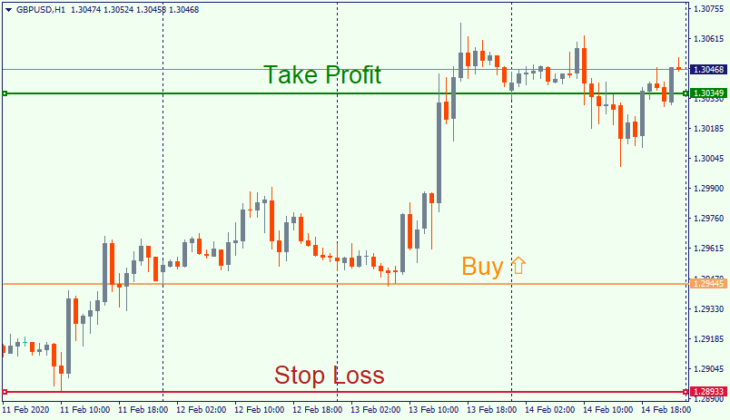 Buy ordet with stop loss and take profit