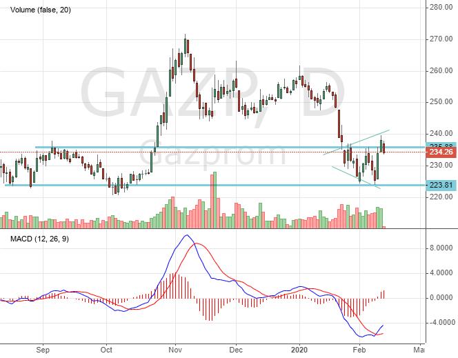 Акции Газпрома. Стоимость
