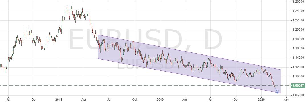 Паритет евро к доллару