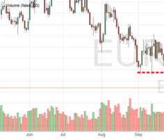 Курс евро к доллару сегодня онлайн