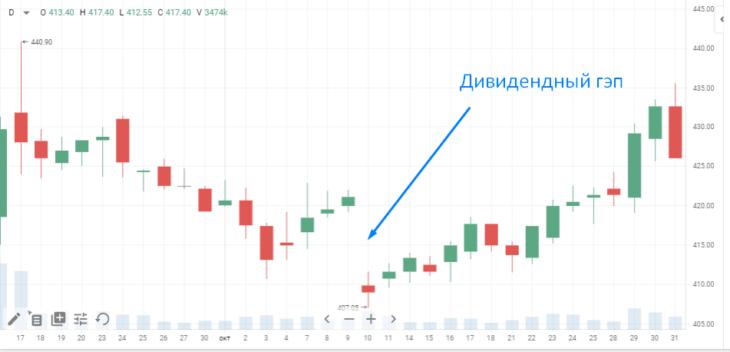 Пример дивидендного гэпа на акциях Роснефти