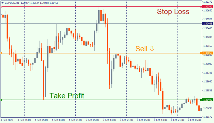 Sell order with stop loss and take profit