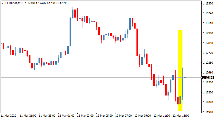 Реакция рынка в паре евро/доллар на решение ЕЦБ по процентной ставке