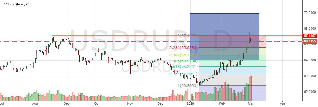 Курс рубля к доллару США в марте 2020