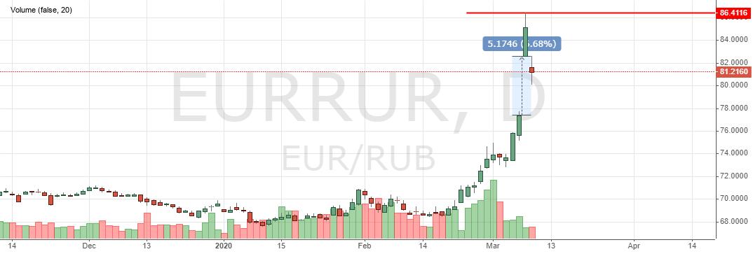 курс евро онлайн форекс ва