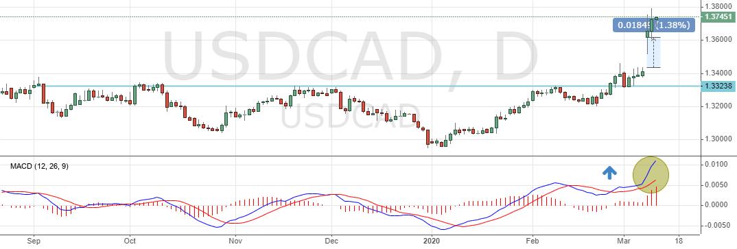 USD/CAD сегодня