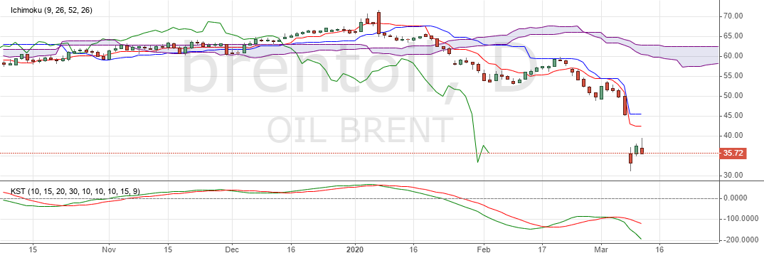 Brent Oil Price Today
