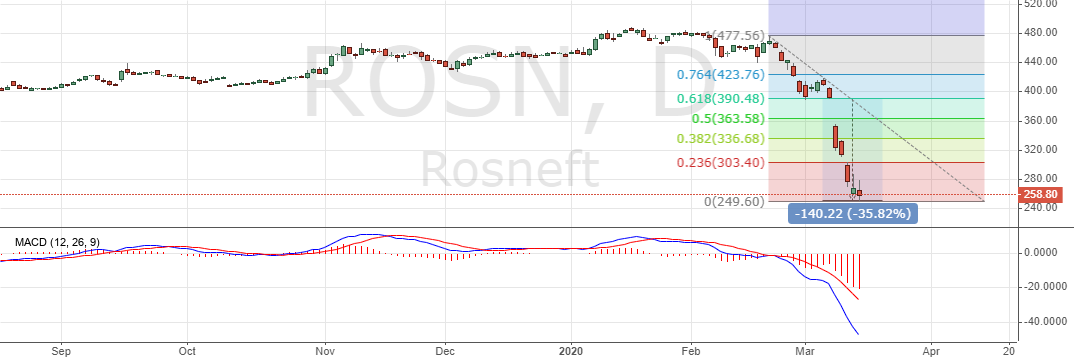 Акции Роснефти
