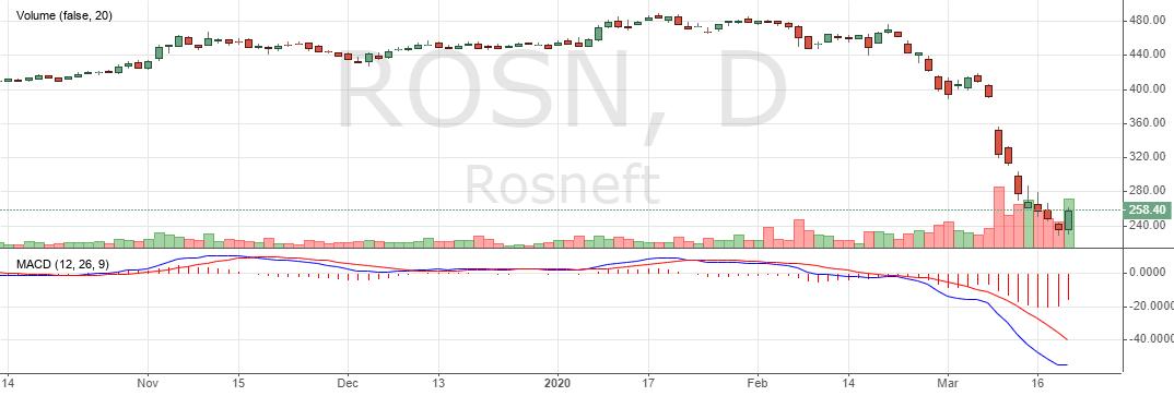 Акции Роснефть сегодня