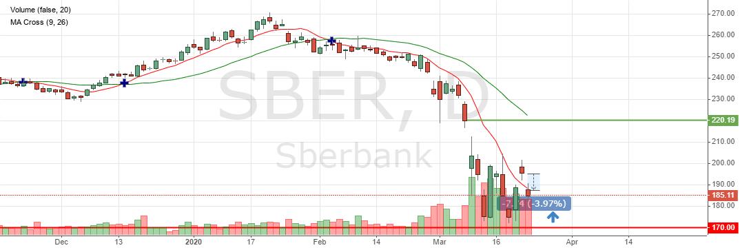Котировки акций Сбербанка