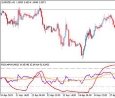 Торговый индикатор RSI on MA on RSI