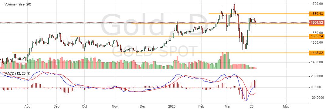 Цена на золото сегодня
