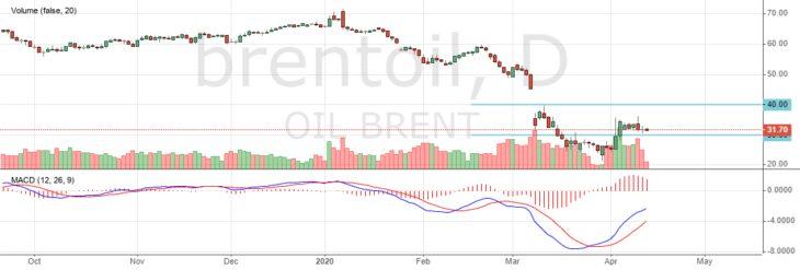 Цена на нефть Brent сегодня