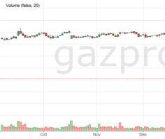 Акции газпромнефти сегодня