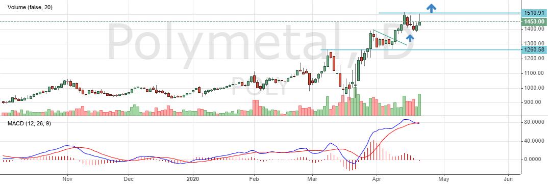 """Цена на акции """"Полиметалл"""""""