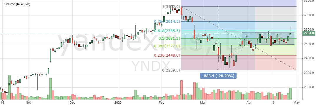 Акции Яндекс сегодня