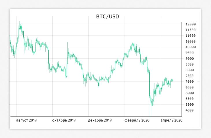 Цена на биткоин