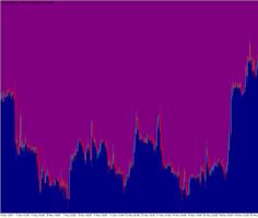 Прогнозирующий торговый индикатор Purple Mist