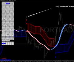 Трендовая торговая стратегия Trends Trigger Fx