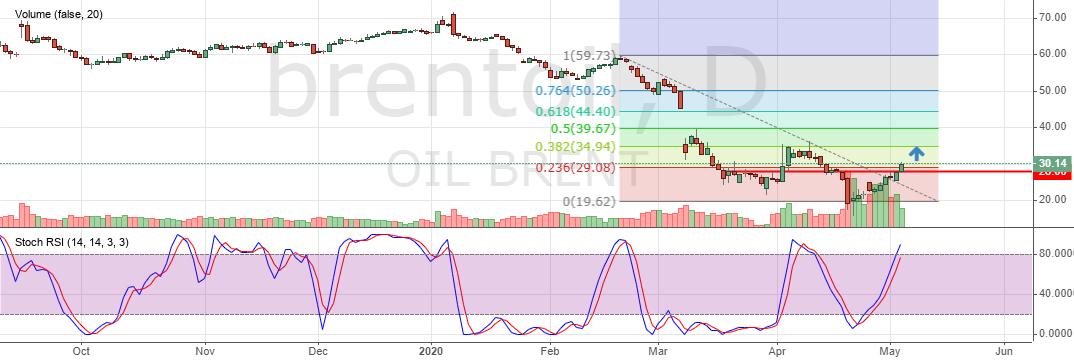 цена на нефть онлайн форекс brent финанс
