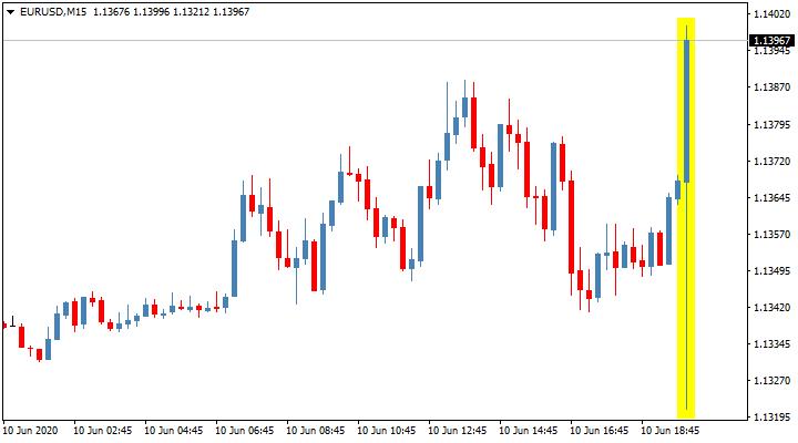 Реакция валютной пары евро/доллар на решение FOMC по процентной ставке