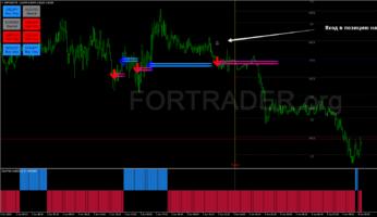 Внутридневная торговая стратегия FX Eagle Filtered