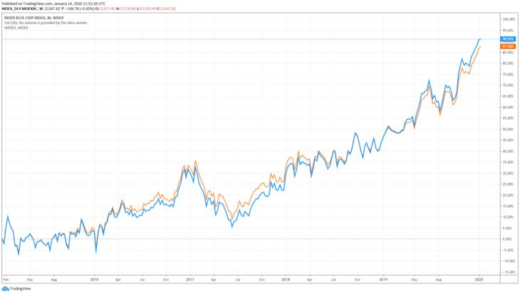 График индексов за последние 5 лет (синий цвет у индекса MOEXBC, оранжевый – у индекса Мосбиржи). Источник: Московская биржа.