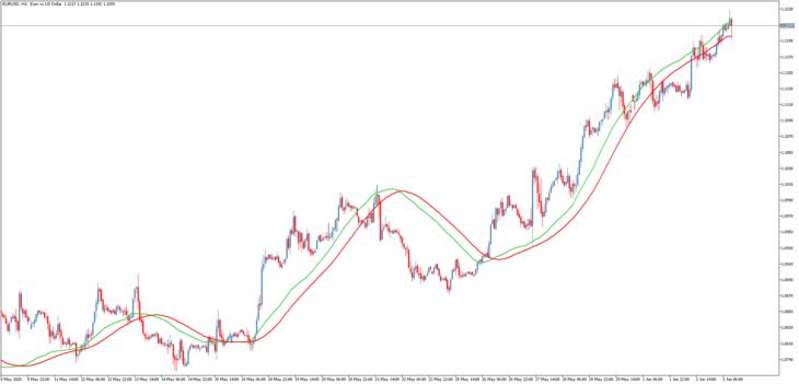 Трендовый торговый индикатор MTF LRMA