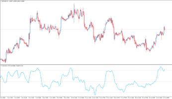 Торговый индикатор T3 Momentum ATR Normalized+Signal