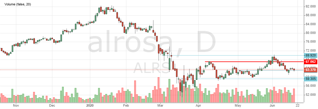 Акции Алроса сегодня