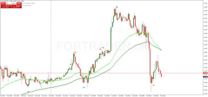 Стратегия Forex Millionaire RSI для внутридневной торговли