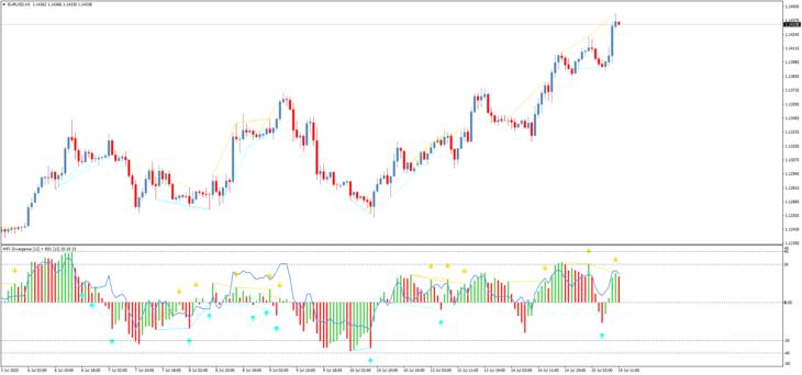 Торговый индикатор дивергенций MFI+RSI Divergence TT