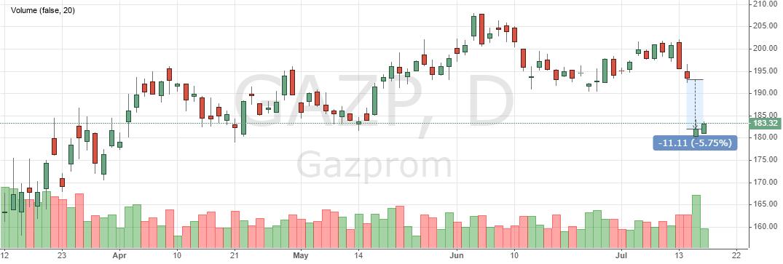 Акции Газпрома. Прогноз