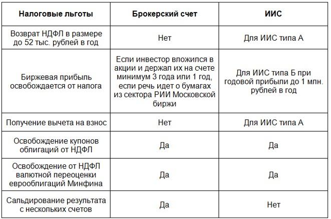 ИИС и брокерский счет: отличия