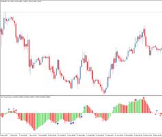 Стрелочный торговый индикатор AO Three Patterns