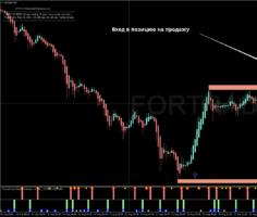 Трендовая торговая стратегия Fx Turbo Profit