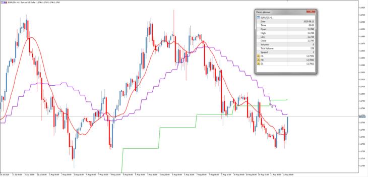 Трендовый торговый индикатор MA trend MultiTimeframe