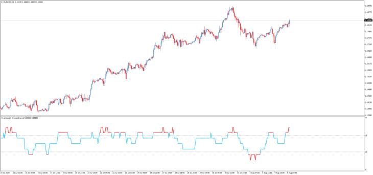 Торговый индикатор Overbought Oversold Level