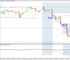 Прогноз рынка нефти Brent, H4