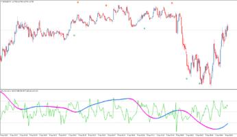 Стрелочный индикатор для скальпинга CCI w HaosVisual MTF BDG+TT [FS]
