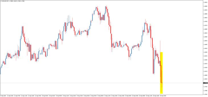 Курс евро к доллару во время пресс-конференции главы ФРС Джерома Пауэлла