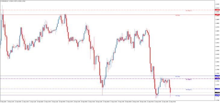 Торговый индикатор уровней ThreeLineBreak on Chart S/R