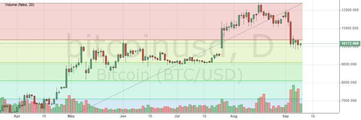Цена на биткоин. Коррекция на рынке