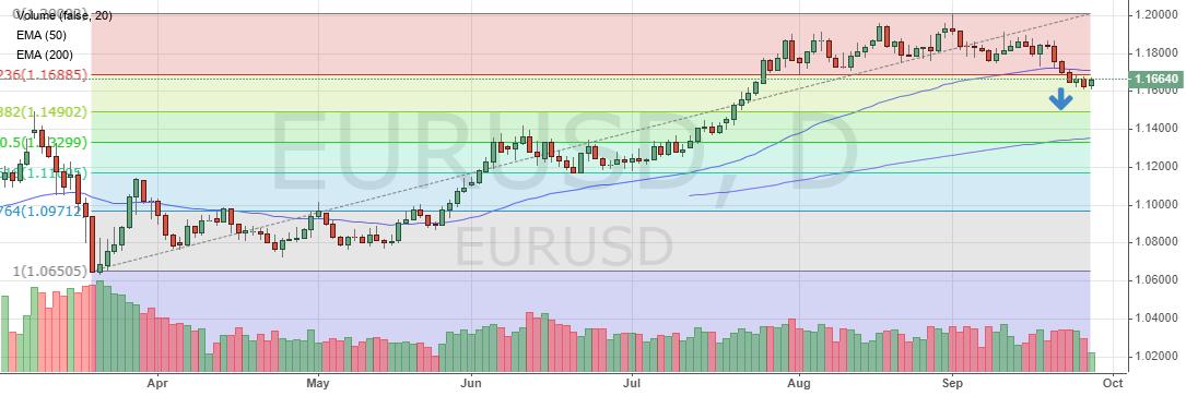 Цена евро к доллару. Прогноз