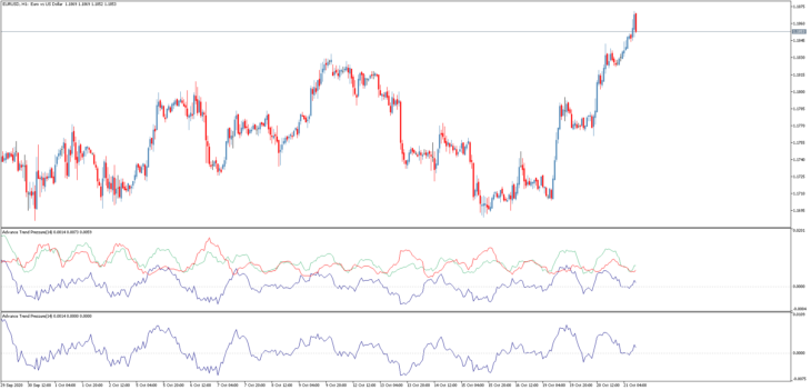 Трендовый торговый индикатор Advance Trend Pressure